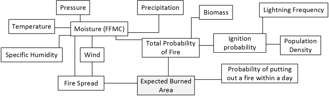 Figure 1. The WildFire cLimate impacts and Adaptation Model (FLAM) schematic – estimation of expected burned area.