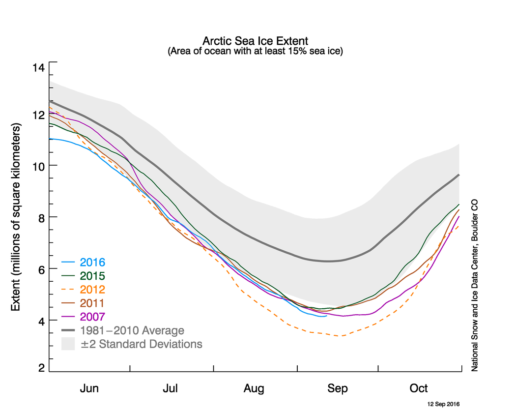 The minimum Arctic sea ice extent this year tied for second-lowest. Credit: National Snow and Ice Data Center